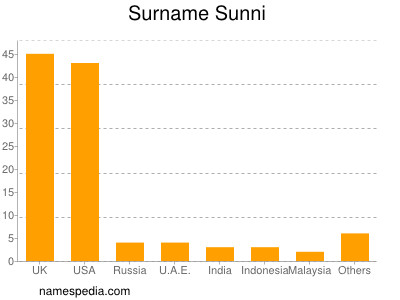 Surname Sunni
