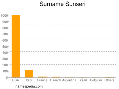 Surname Sunseri