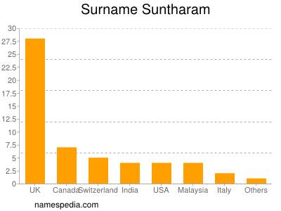 Surname Suntharam