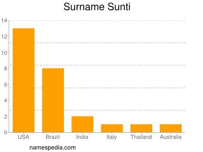 Surname Sunti