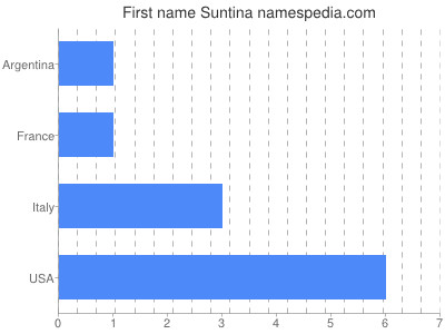 Given name Suntina