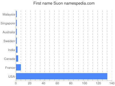 Given name Suon