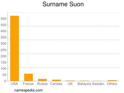 Surname Suon