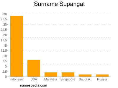 Surname Supangat