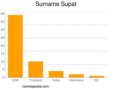 Surname Supat