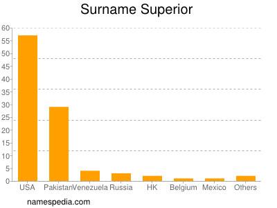 Surname Superior