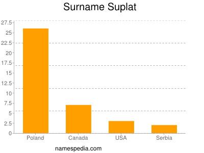 Surname Suplat