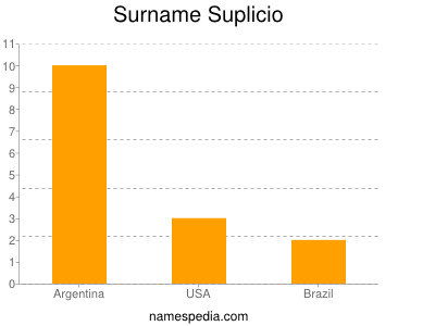 Surname Suplicio