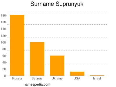 Surname Suprunyuk