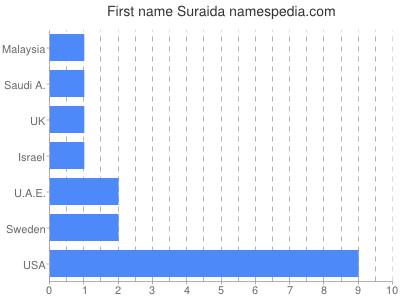 Given name Suraida
