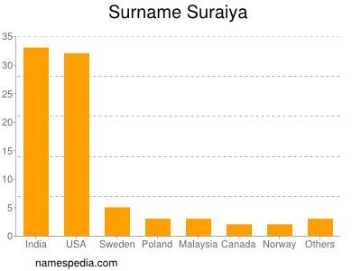 Surname Suraiya