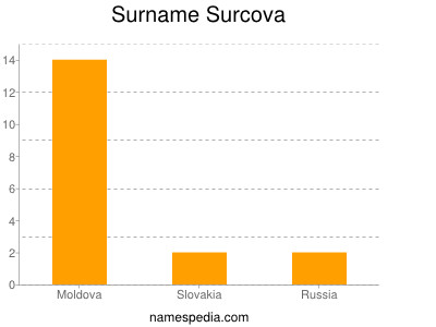 Surname Surcova