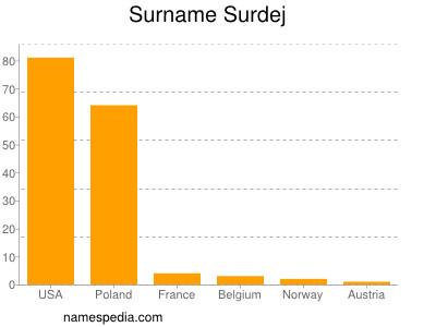 Surname Surdej