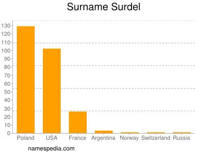 Surname Surdel