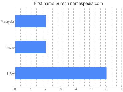 Given name Surech