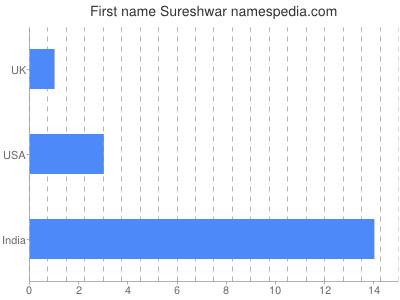 Given name Sureshwar