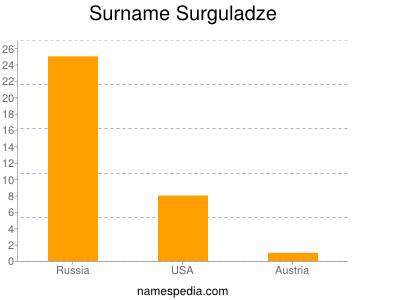 Surname Surguladze