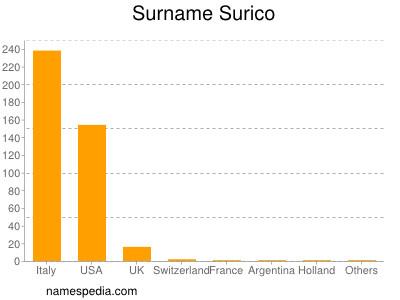Surname Surico