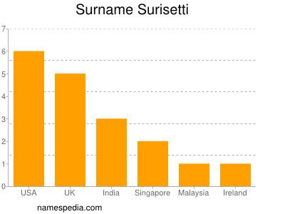 Surname Surisetti
