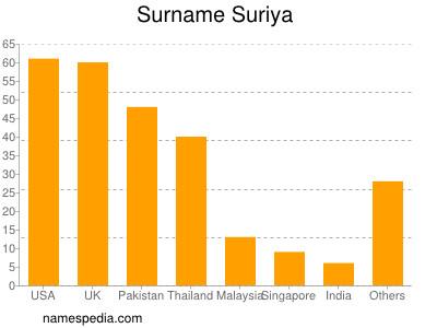 Surname Suriya