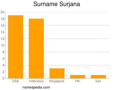 Surname Surjana