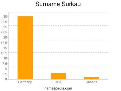 Surname Surkau
