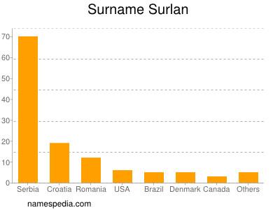 Surname Surlan