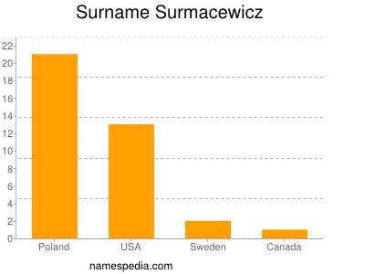 Surname Surmacewicz