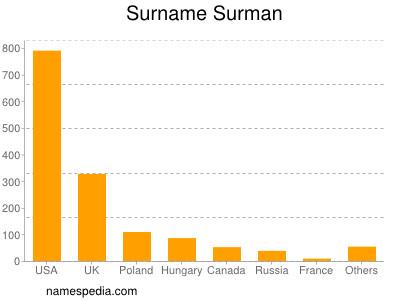 Surname Surman