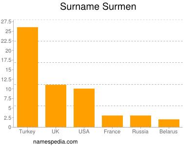 Surname Surmen