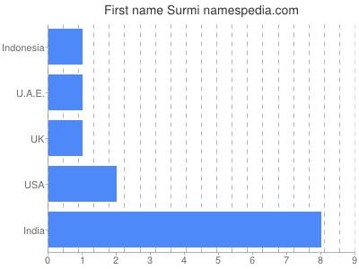 Given name Surmi