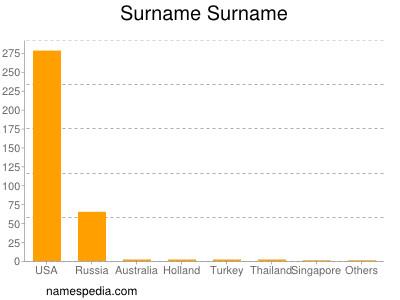 Surname Surname