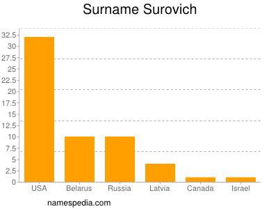 Surname Surovich