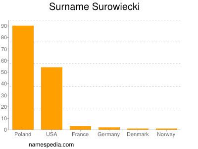 Surname Surowiecki