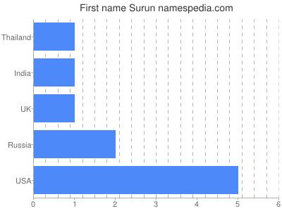 Given name Surun
