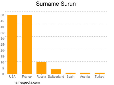 Surname Surun