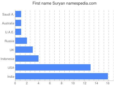 Given name Suryan