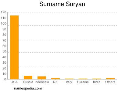 Surname Suryan