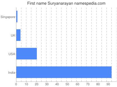 Given name Suryanarayan