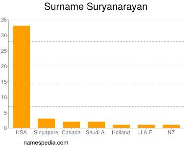 Surname Suryanarayan
