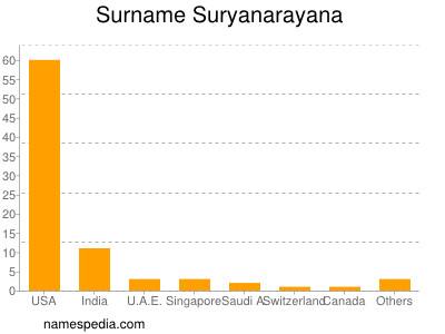 Surname Suryanarayana