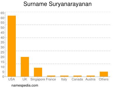 Surname Suryanarayanan