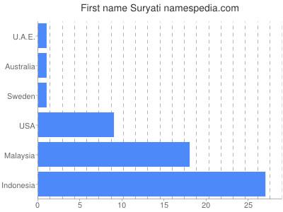 Given name Suryati