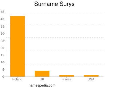 Surname Surys