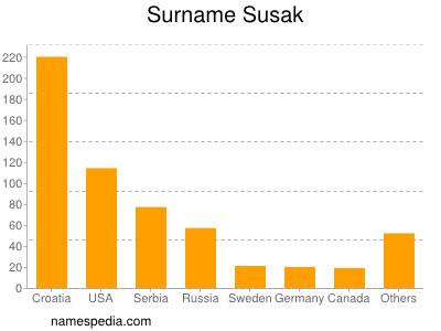 Surname Susak