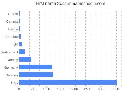 Given name Susann