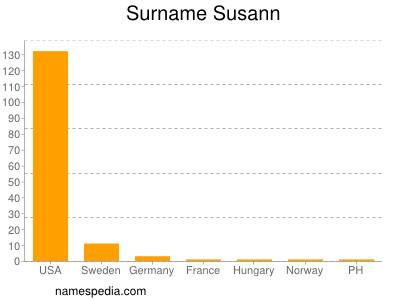 Surname Susann