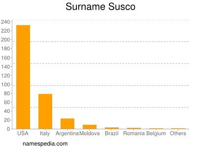 Surname Susco
