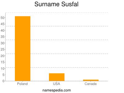Surname Susfal