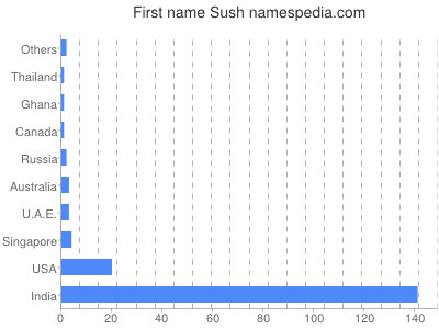 Given name Sush